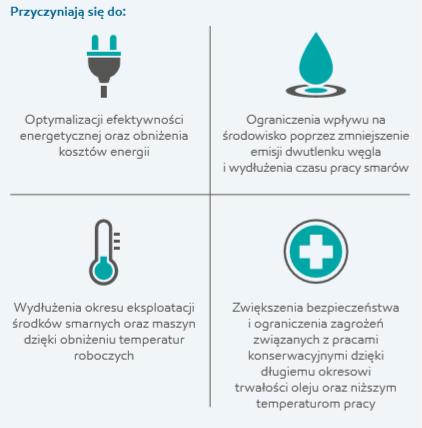 analiza efektywności energetycznej
